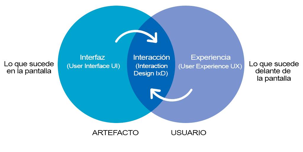 Diferencias entre UI, UX e IXD - Que es UX Writing