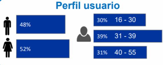 Usuario-Facebook-Buyer-persona-Inbound-Marketing-Social-Media
