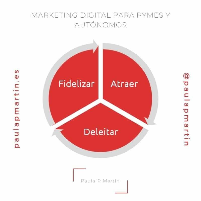 como atraer trafico desde las redes sociales paulapmartin inbound marketing