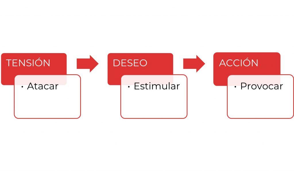 ciclo que es copywriting paulapmartin